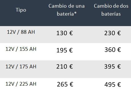 oferta baterías MAN Alicante